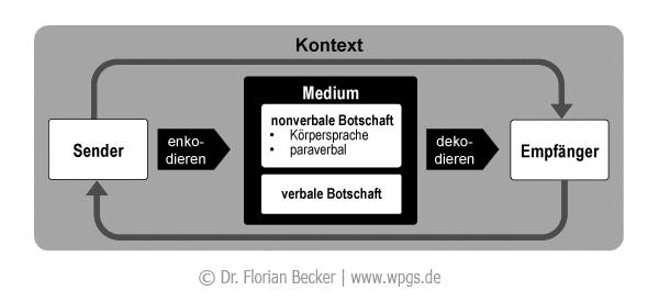 kommunikation_modell.png