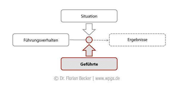 interaktionsmodell_der_fuehrung.png
