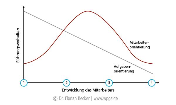 reifegradmodell_fuehrung.png