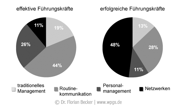 verhaltensanteile_fuehrungskraefte.png