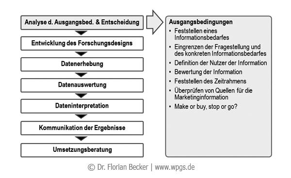Ausgangsbedingungen_der_Marktforschung.png