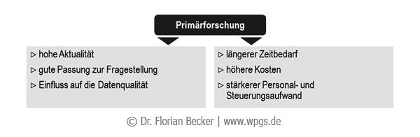 Bewertung_von_Primaerforschung.png