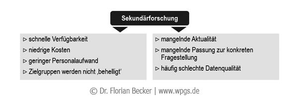 Bewertung_von_Sekundaerforschung.png