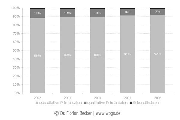 Deutsche_Marktforschungsumsaetze_nach_Daten.jpg