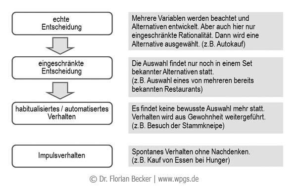 Entscheidung_Arten.png
