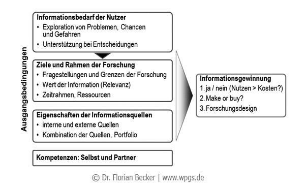 Entscheidung_fuer_Marktforschung.png