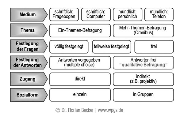 Formen_der_Befragung.png