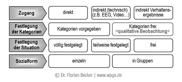 Formen_der_Beobachtung.png