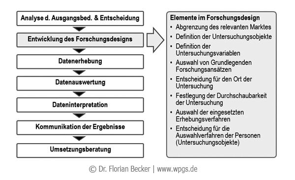 Forschungsdesigns_Marktforschung.png
