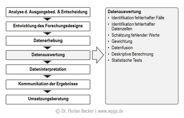 Forschungsprozess_Datenauswertung.png