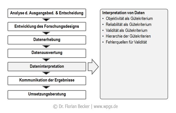 Forschungsprozess_Dateninterpretation.png