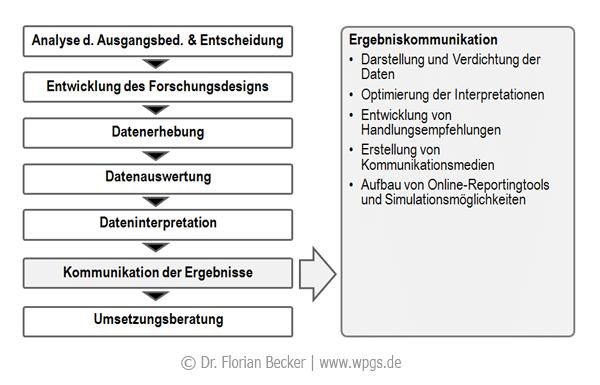Forschungsprozess_Ergebniskommunikation.png