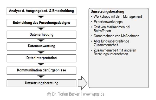 Forschungsprozess_Umsetzungsberatung.png