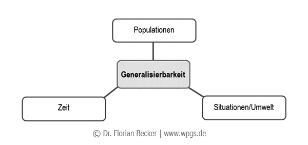 Generalisierbarkeit.png