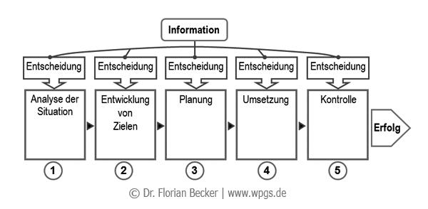 Information_Entscheidung_und_Erfolg.png