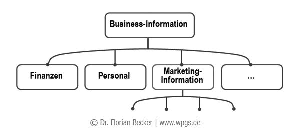Marketinginformation_und_Businessinformation.png