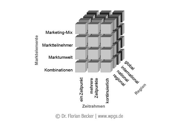 Markt_Abgrenzungen.png
