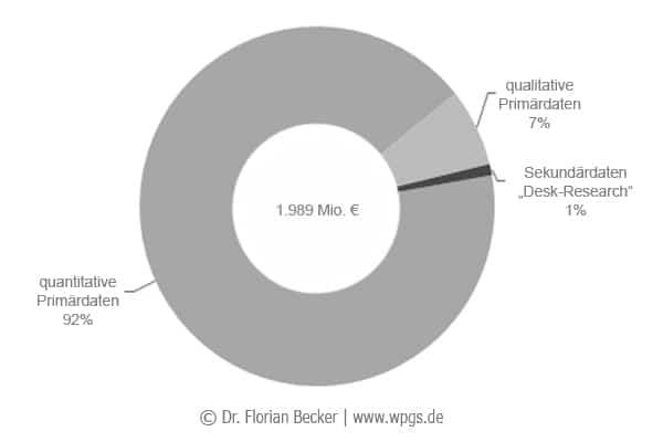 Marktforschungsumsaetze_in_Deutschland_nach_Daten.jpg