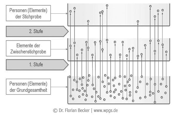 Mehrstufige_Verfahren.jpg