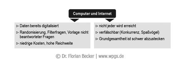 Onlinefragebogen_Vorteile_Nachteile.png