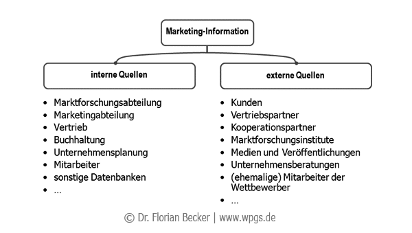Quellen_Marketinginformation.png