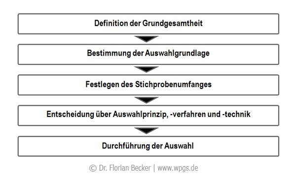 Schritte_der_Stichprobenziehung.png