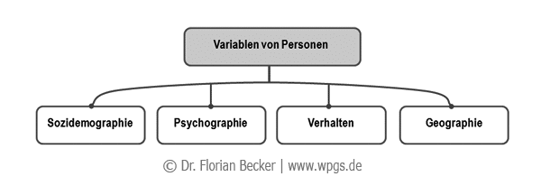 Variablen_von_Personen.png