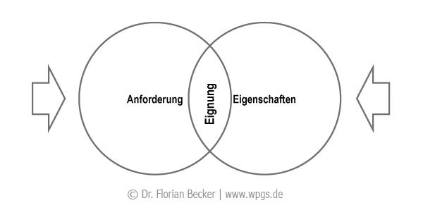 anforderung_eigenschaften_eignung.png