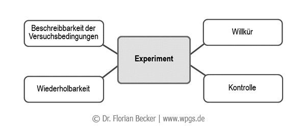 Experiment: Experimentelle Designs haben vier Merkmale per Definition