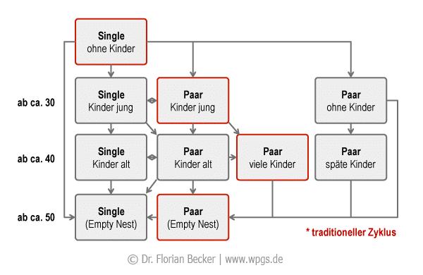 familien_lebenszyklus_modell.png