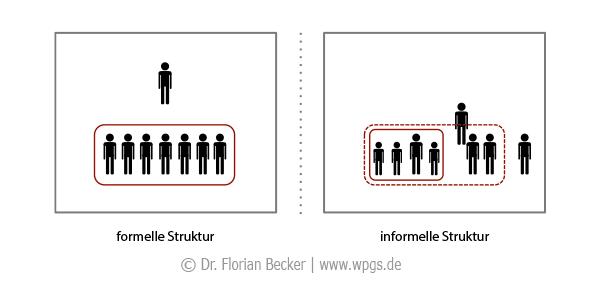 Informelle Gruppe: Beispiel für die formelle und die informelle Struktur eines Teams
