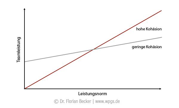 Leistung in Teams: Leistungsnorm und Kohäsion