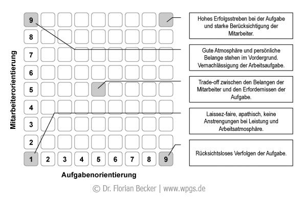Das Managerial Grid: Aufgabenorientierung und Mitarbeiterorientierung bestimmen Führungsstile