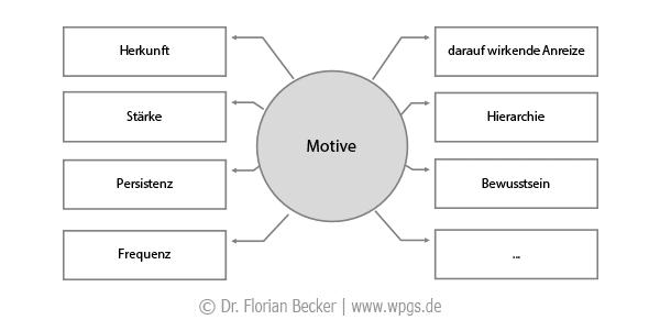 Motive: Eigenschaften und Merkmale