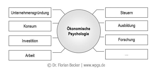 oekonomische_psychologie.png