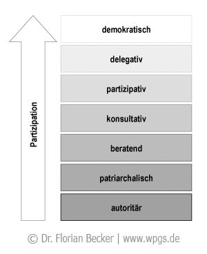 partizipation_mitarbeiter_fuehrungskontinuum.png