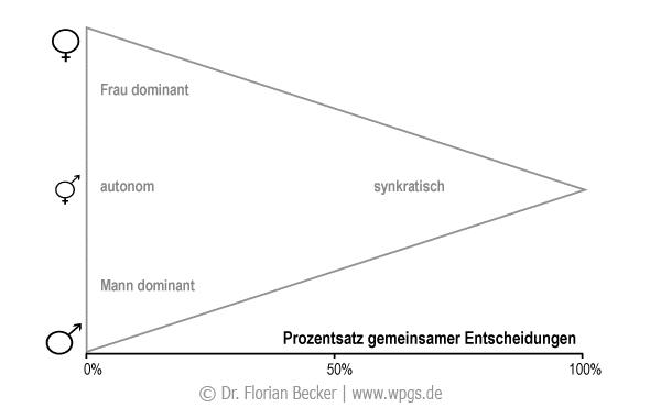 rollendreieck_kaufentscheidungen.png