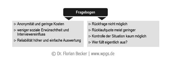 schriftlicher_Fragebogen.png