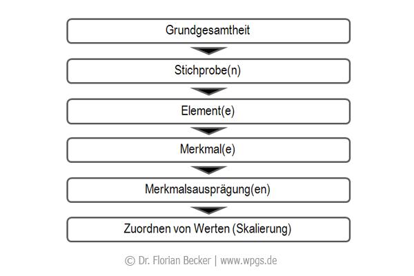 skalierung_ebenen.png