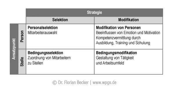 strategien_der_anpassung_von_mitarbeiter_und_stelle.png
