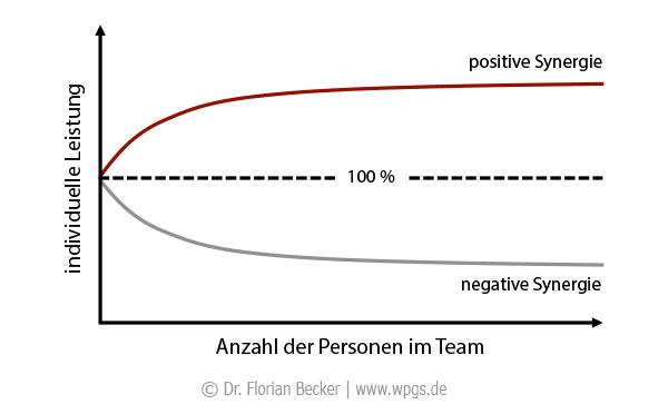 Synergie in Teams: Arten