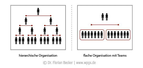 Teamarbeit im Trend: Veränderung zu flachen Team-Organisationen