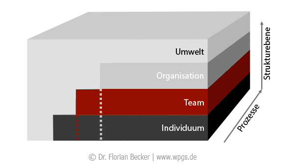 Teamarbeit: Teams im Kontext