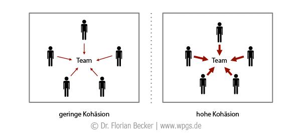 Teamgeist: Hohe und geringe Kohäsion einer Gruppe