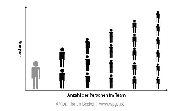 Teamgröße und Teamleistung: Je mehr Mitglieder im Team, desto geringer die Leistung des Einzelnen