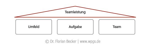 Teamleistung: Performance Management in Teams setzt an drei zentralen Säulen an