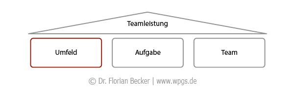 Ein teamorientiertes Umfeld als Basis für Leistung in Teams