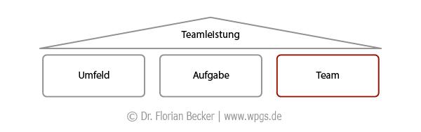 Teamzusammenstellung als Basis der Teamleistung