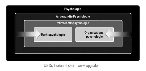 wirtschaftspsychologie_in_der_psychologie.png