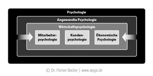 Bereiche Der Psychologie